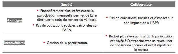 Aen Ou Participation Www Observatoire Vehicule Entreprise Info